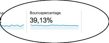 Doelgroepoverzicht - Google Analytics