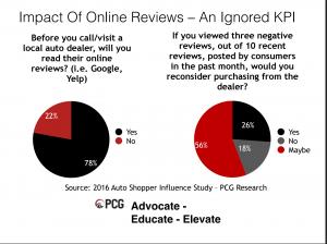 Reviews matter!