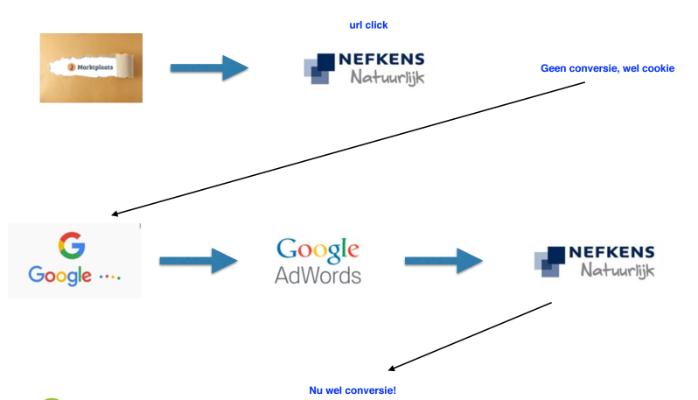 Marktplaats en Google voor autodealers