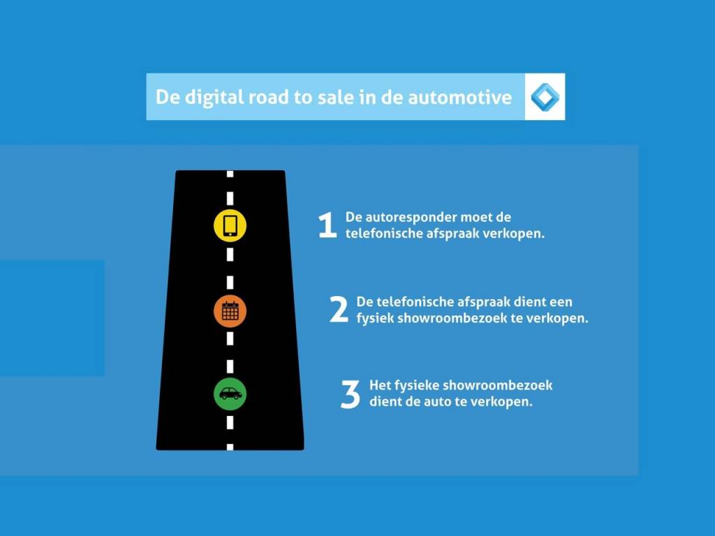 Digitale road to the sale