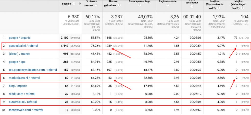 alle-verkeer-google-analytics