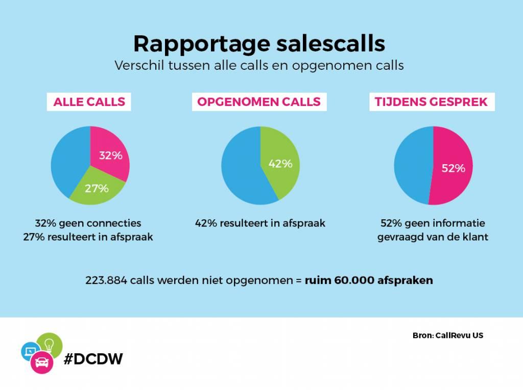 89 calls report