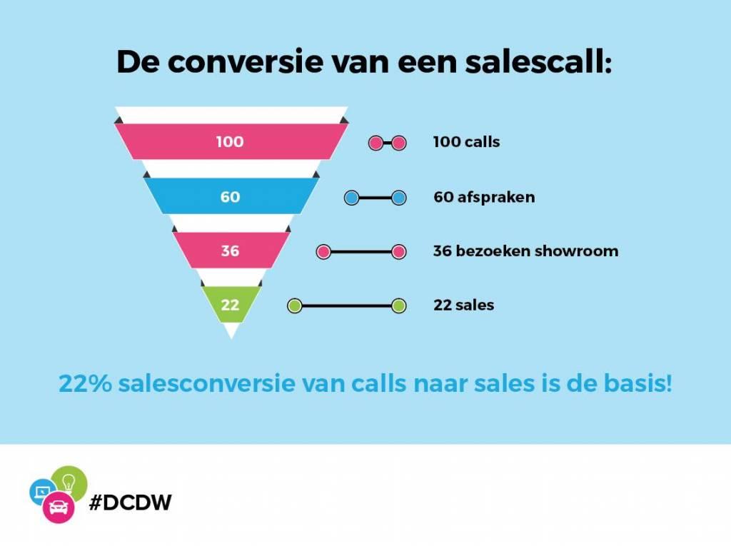 Sales Call conversie