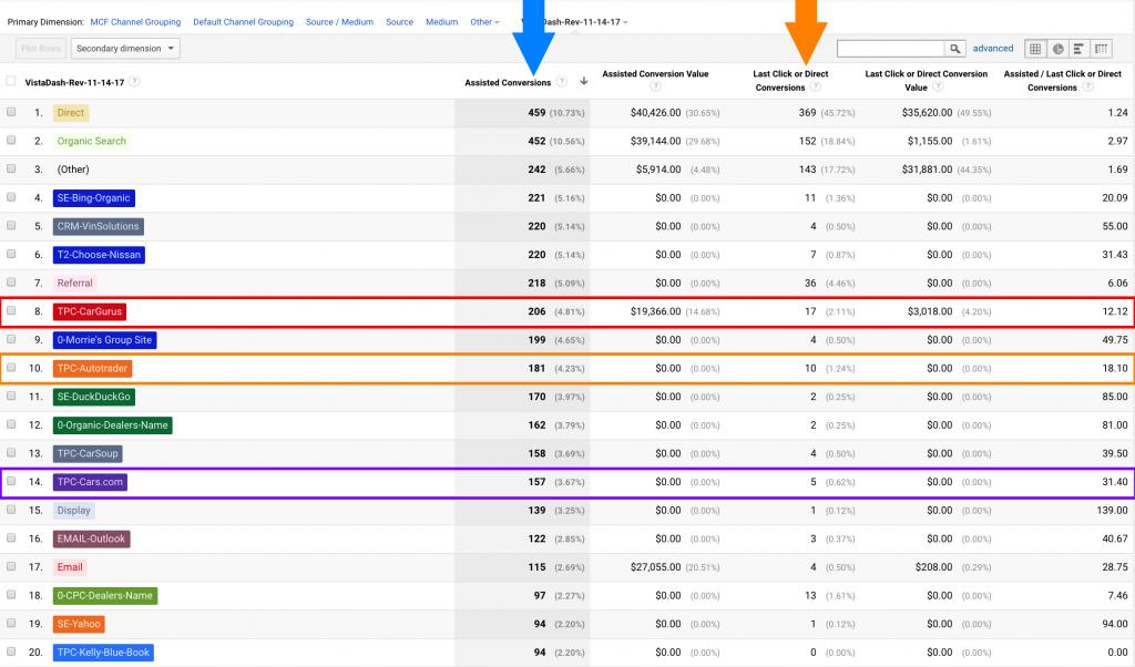 drie highlight-kanalen waar dealers bekend mee zijn en Last Click Attributie