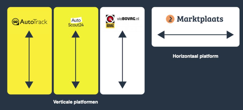 Auto portals: Hoe bereik je online klanten zonder extra investering